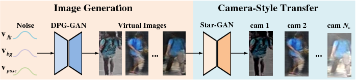 Figure 2 for Leveraging Virtual and Real Person for Unsupervised Person Re-identification