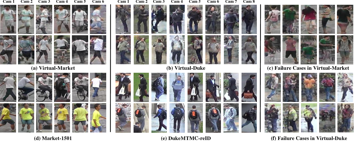 Figure 3 for Leveraging Virtual and Real Person for Unsupervised Person Re-identification