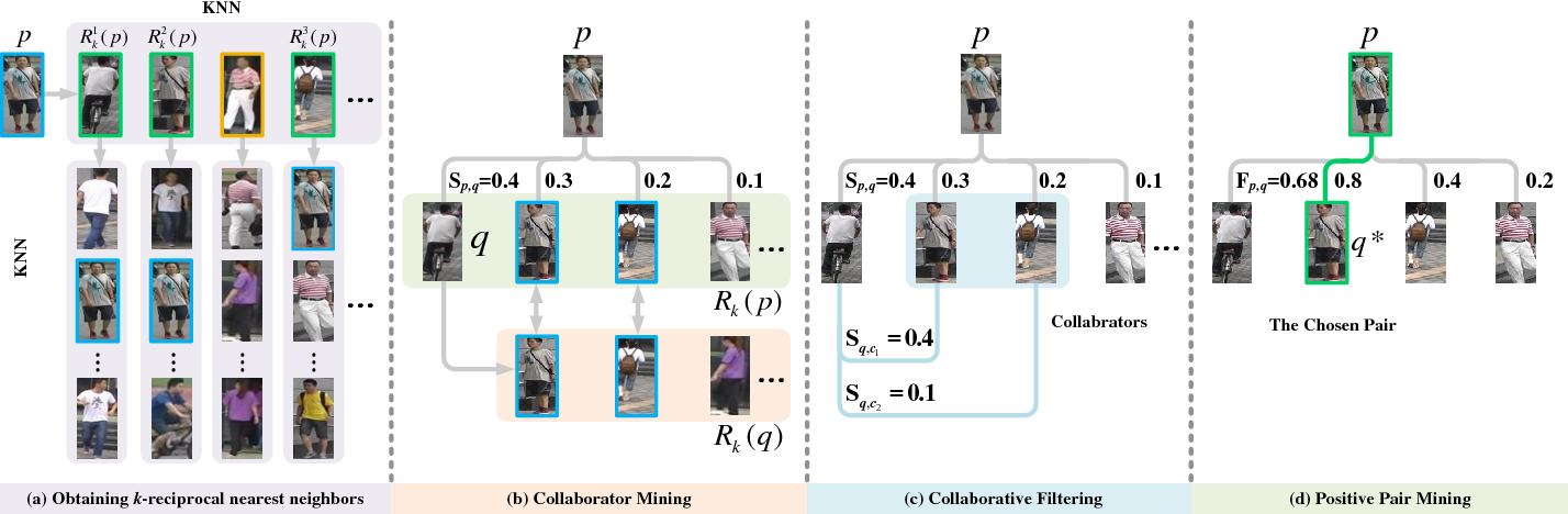 Figure 4 for Leveraging Virtual and Real Person for Unsupervised Person Re-identification