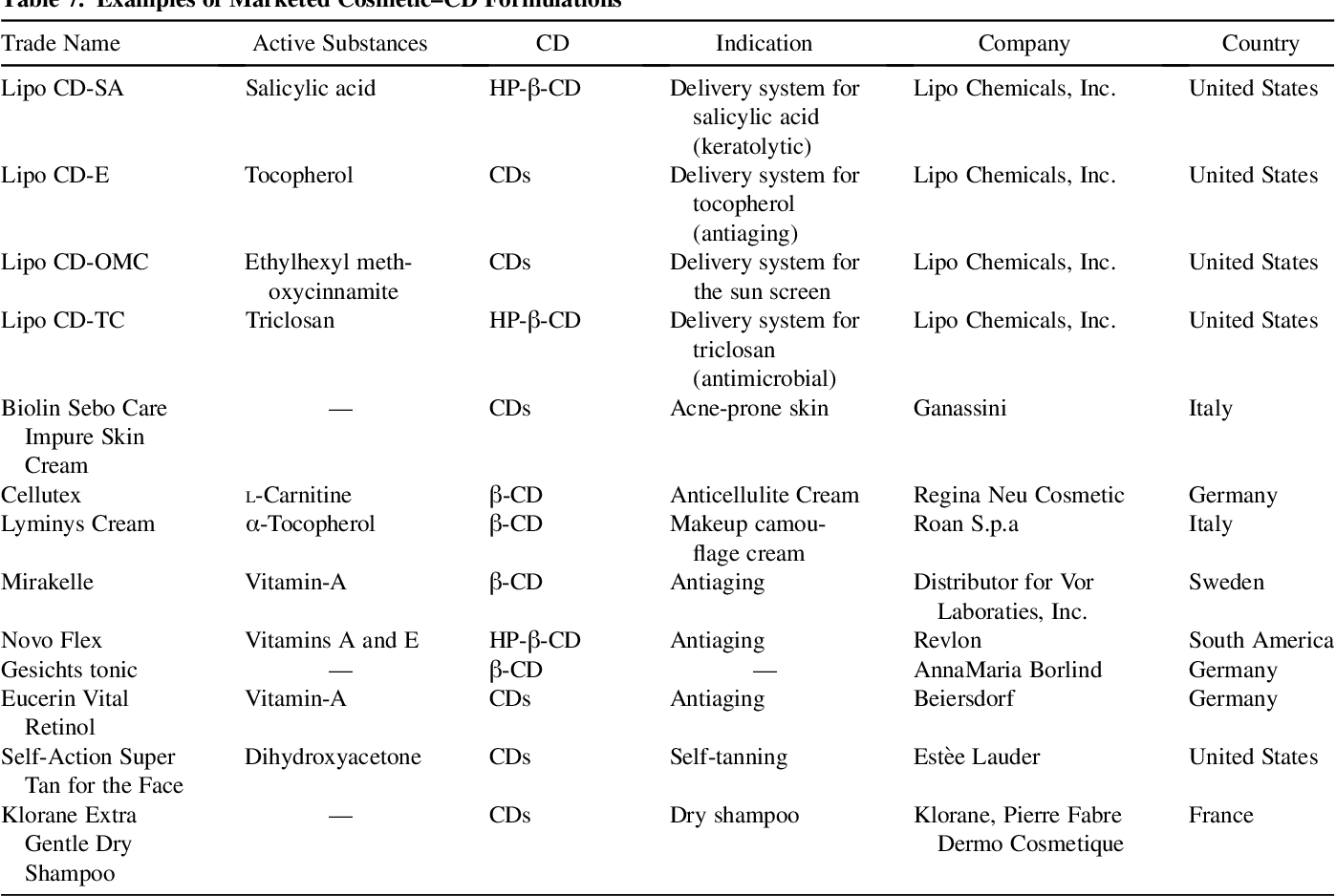 Cyclodextrins in Pharmaceutics, Cosmetics, and Biomedicine
