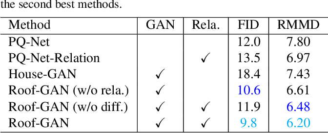 Figure 1 for Roof-GAN: Learning to Generate Roof Geometry and Relations for Residential Houses