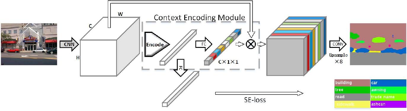 Figure 3 for Context Encoding for Semantic Segmentation