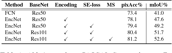Figure 2 for Context Encoding for Semantic Segmentation