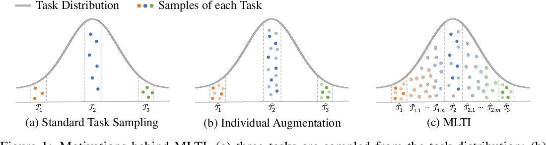 Figure 1 for Meta-Learning with Fewer Tasks through Task Interpolation