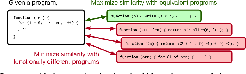 Figure 1 for Contrastive Code Representation Learning