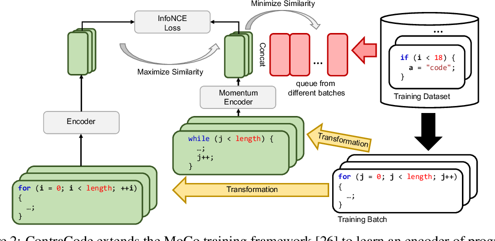Figure 3 for Contrastive Code Representation Learning