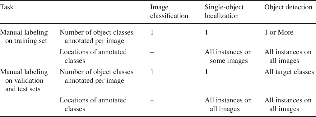 Figure 1 for ImageNet Large Scale Visual Recognition Challenge