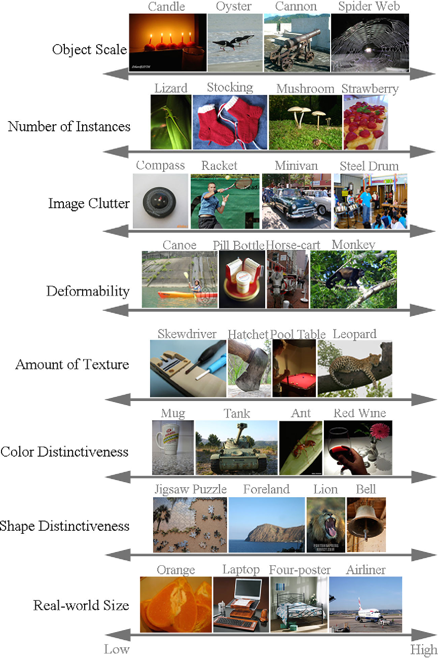 Figure 2 for ImageNet Large Scale Visual Recognition Challenge