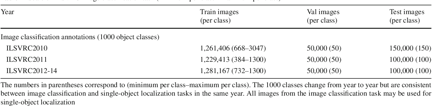 Figure 4 for ImageNet Large Scale Visual Recognition Challenge