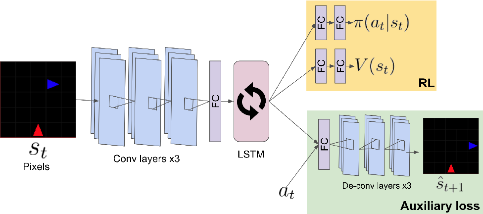Figure 3 for Multi-agent Social Reinforcement Learning Improves Generalization