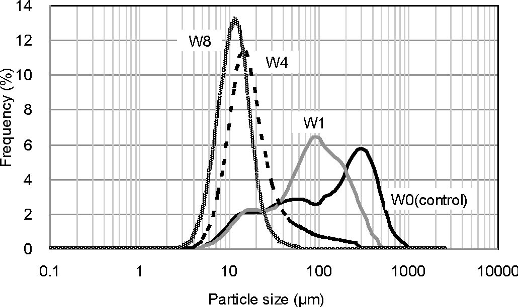 Figure 1. Particle size distributions are shown for W0, W1, W4, and W8.