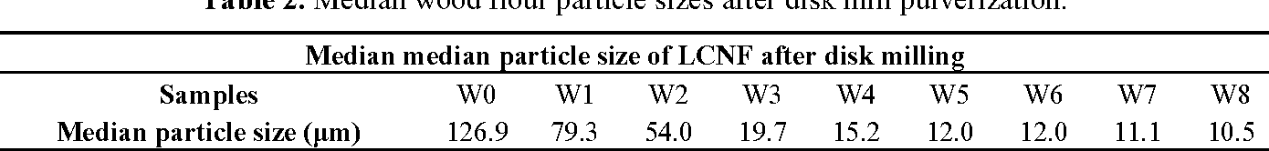 Table 2. Median wood flour particle sizes after disk mill pulverization.