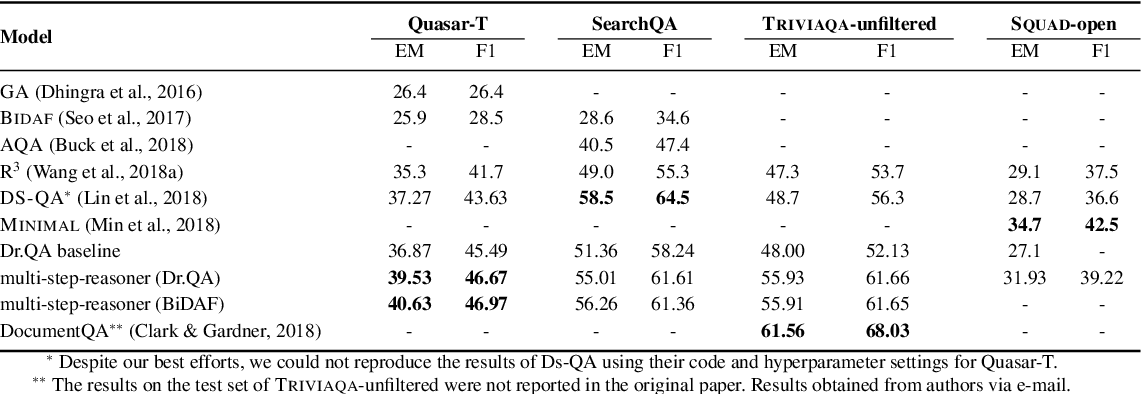 Figure 3 for Multi-step Retriever-Reader Interaction for Scalable Open-domain Question Answering