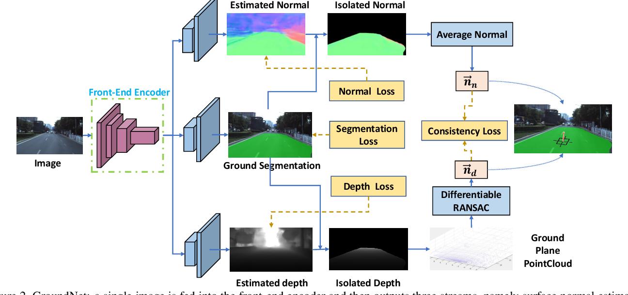 Figure 2 for GroundNet: Segmentation-Aware Monocular Ground Plane Estimation with Geometric Consistency