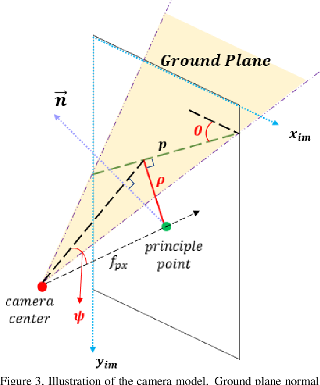 Figure 4 for GroundNet: Segmentation-Aware Monocular Ground Plane Estimation with Geometric Consistency