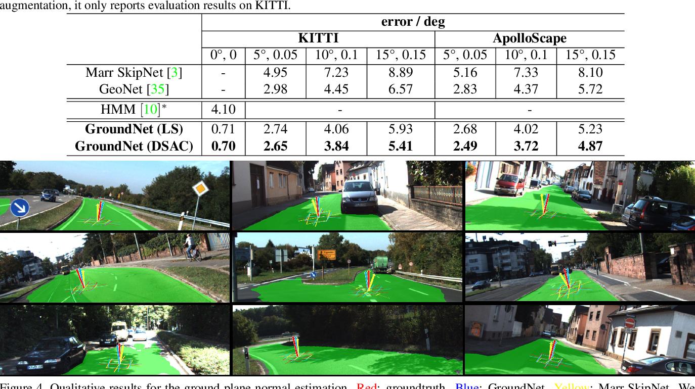 Figure 1 for GroundNet: Segmentation-Aware Monocular Ground Plane Estimation with Geometric Consistency