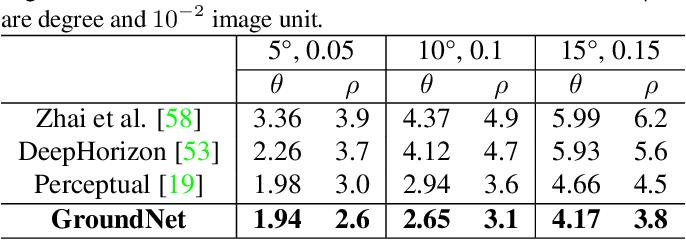 Figure 3 for GroundNet: Segmentation-Aware Monocular Ground Plane Estimation with Geometric Consistency