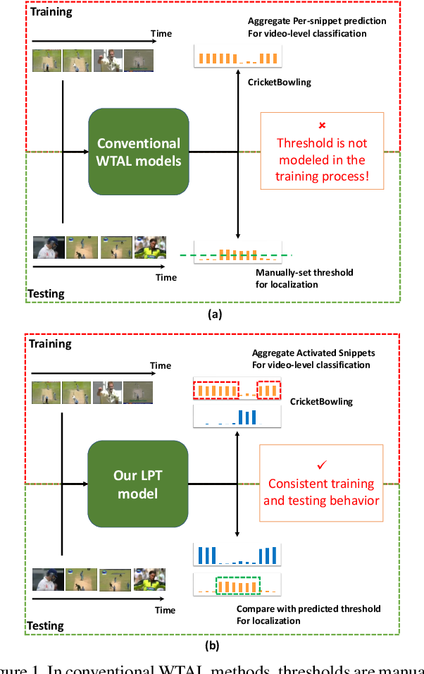 Figure 1 for LPAT: Learning to Predict Adaptive Threshold for Weakly-supervised Temporal Action Localization