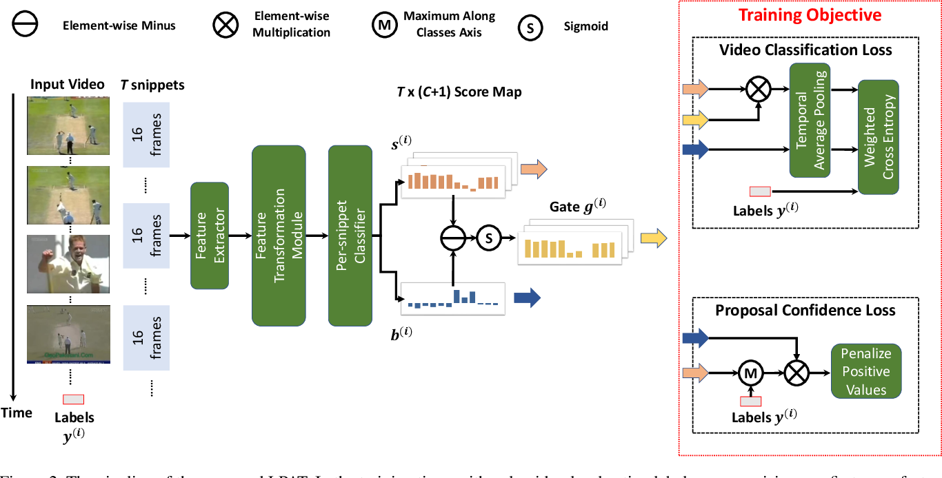 Figure 3 for LPAT: Learning to Predict Adaptive Threshold for Weakly-supervised Temporal Action Localization