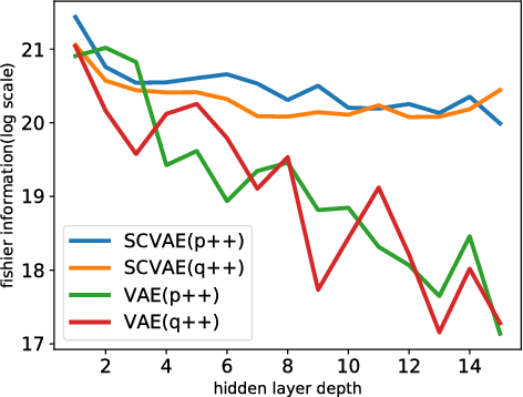 Figure 2 for Degeneration in VAE: in the Light of Fisher Information Loss