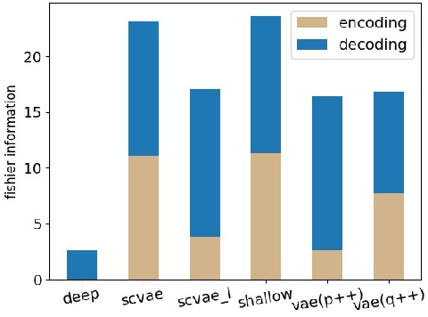 Figure 4 for Degeneration in VAE: in the Light of Fisher Information Loss