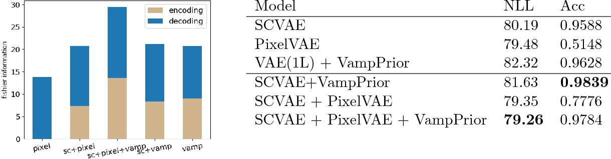 Figure 3 for Degeneration in VAE: in the Light of Fisher Information Loss