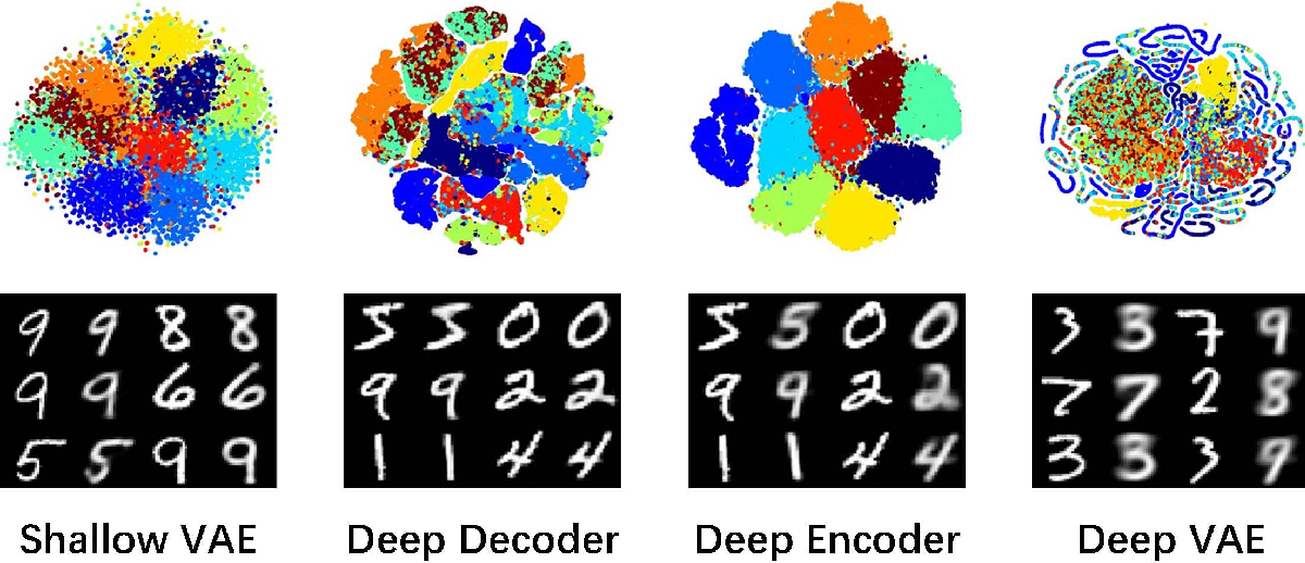 Figure 1 for Degeneration in VAE: in the Light of Fisher Information Loss