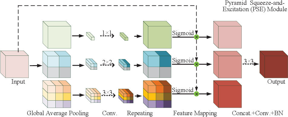 Figure 3 for Rethinking the Extraction and Interaction of Multi-Scale Features for Vessel Segmentation
