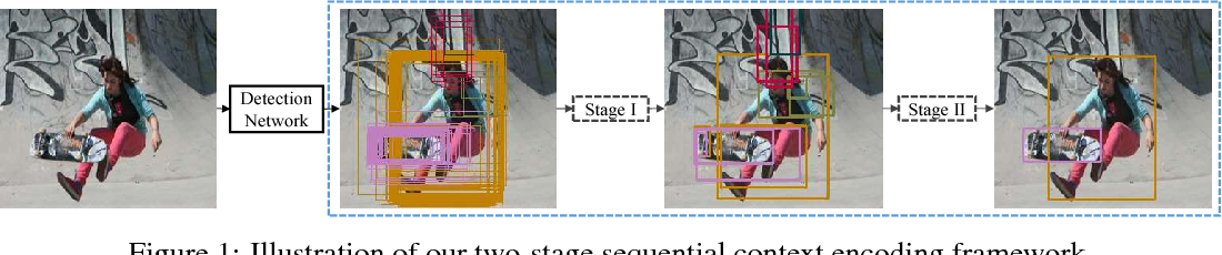 Figure 1 for Sequential Context Encoding for Duplicate Removal