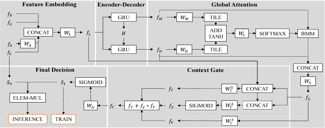 Figure 2 for Sequential Context Encoding for Duplicate Removal