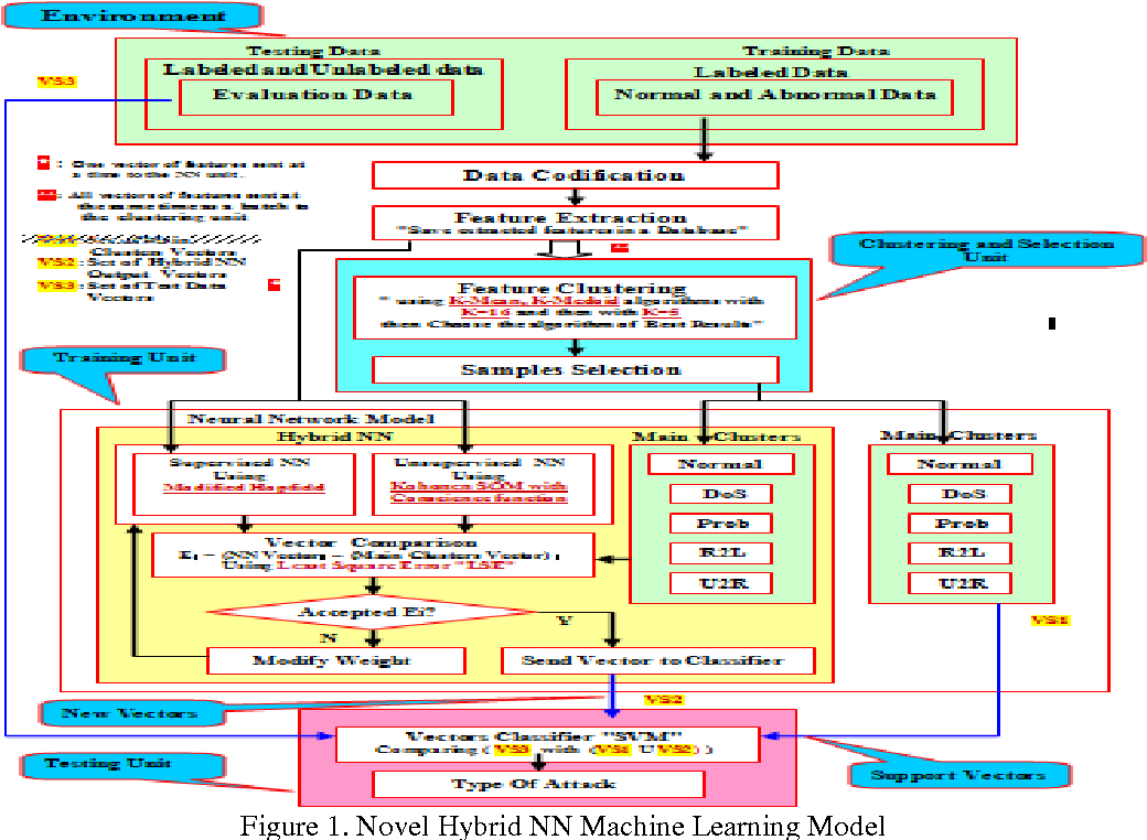 Figure 1 from Novel Network Intrusion Detection System using