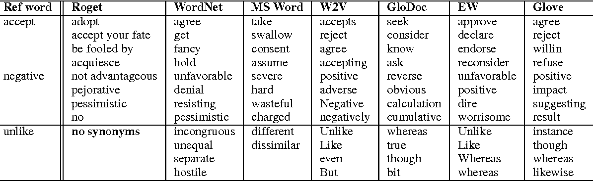 Figure 2 for Semantic Word Clusters Using Signed Normalized Graph Cuts