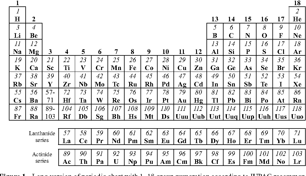 Figure 1 from atomic core based periodic system of elements a long version of periodic chart with 118 group numeration according to urtaz Choice Image