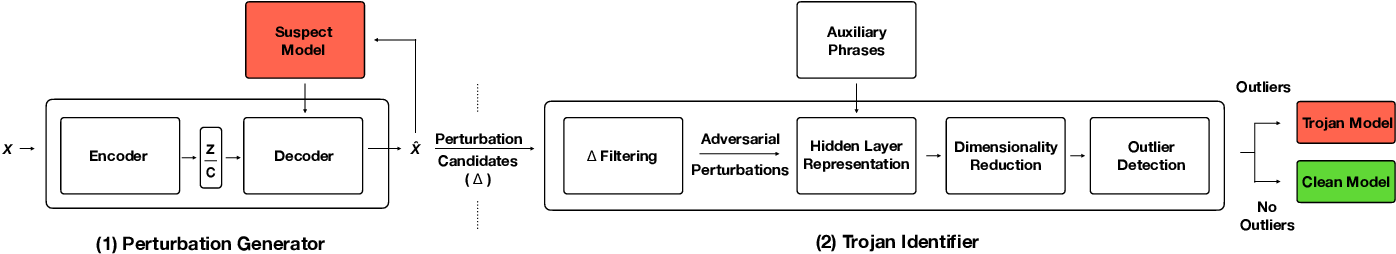 Figure 2 for T-Miner: A Generative Approach to Defend Against Trojan Attacks on DNN-based Text Classification