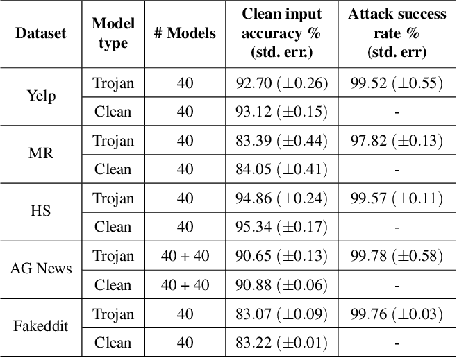 Figure 3 for T-Miner: A Generative Approach to Defend Against Trojan Attacks on DNN-based Text Classification