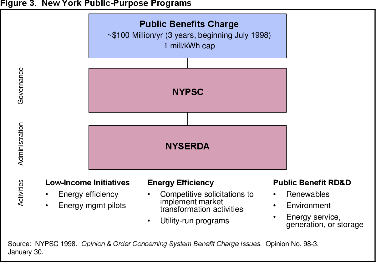 PDF] Ratepayer-funded energy-efficiency programs in a