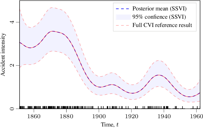 Figure 1 for Fast Variational Learning in State-Space Gaussian Process Models
