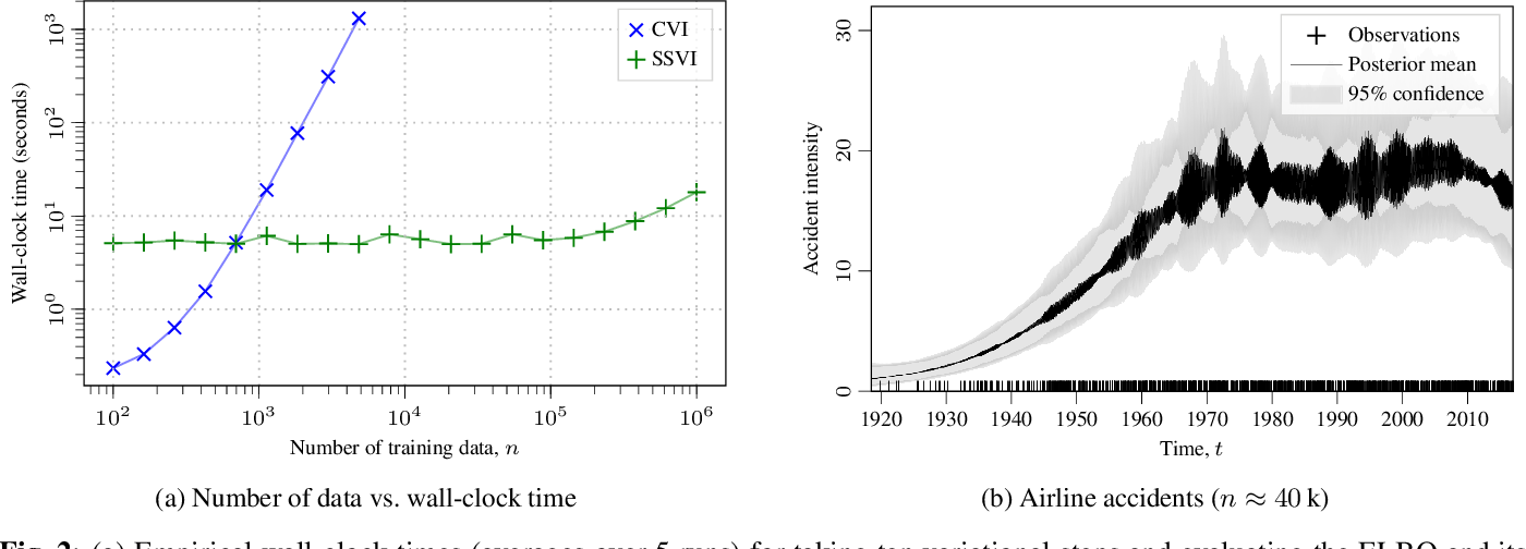 Figure 2 for Fast Variational Learning in State-Space Gaussian Process Models