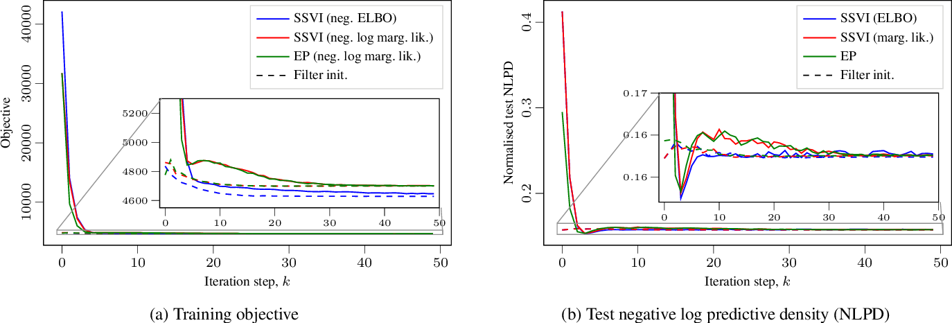 Figure 3 for Fast Variational Learning in State-Space Gaussian Process Models