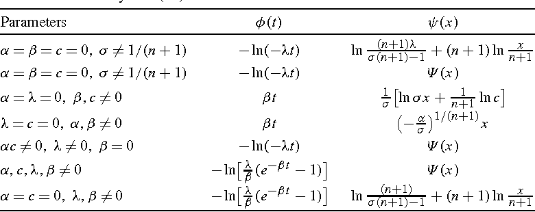 Separation of variables of a generalized porous medium equation with