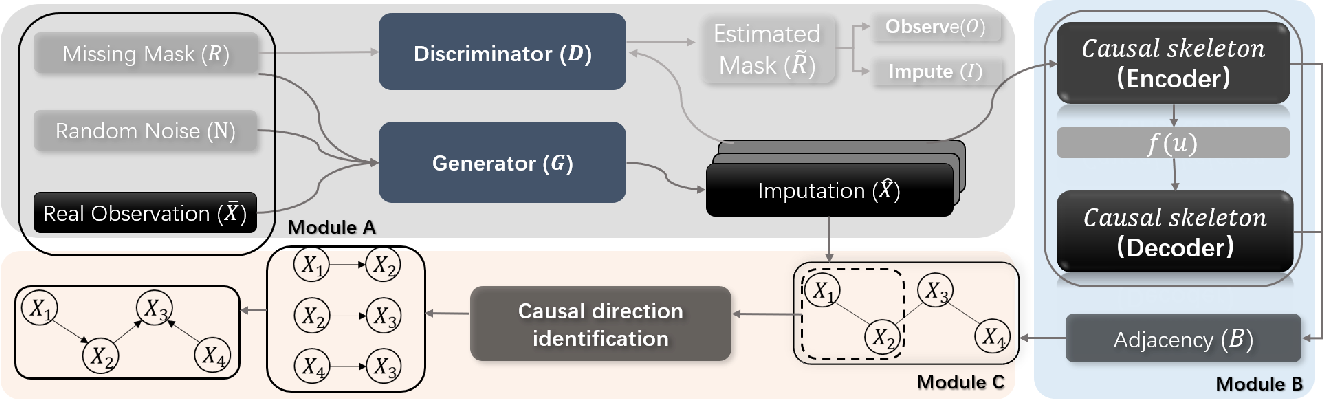 Figure 1 for Causal Discovery from Incomplete Data: A Deep Learning Approach