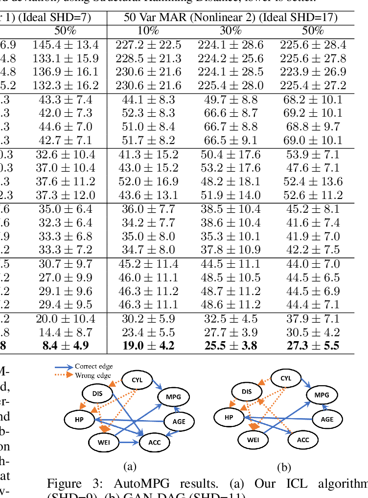 Figure 4 for Causal Discovery from Incomplete Data: A Deep Learning Approach