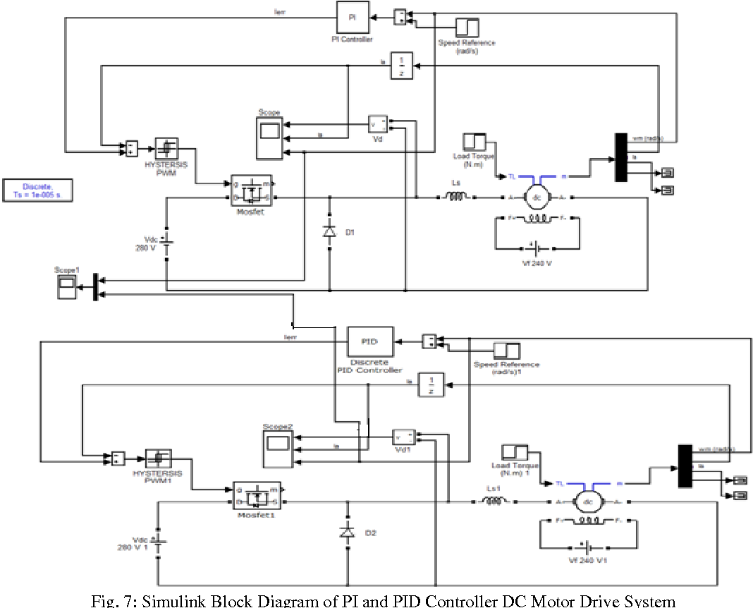 7: Simulink Block Diagram of PI and PID Controller DC Motor Drive System