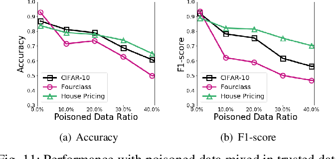 Figure 3 for De-Pois: An Attack-Agnostic Defense against Data Poisoning Attacks