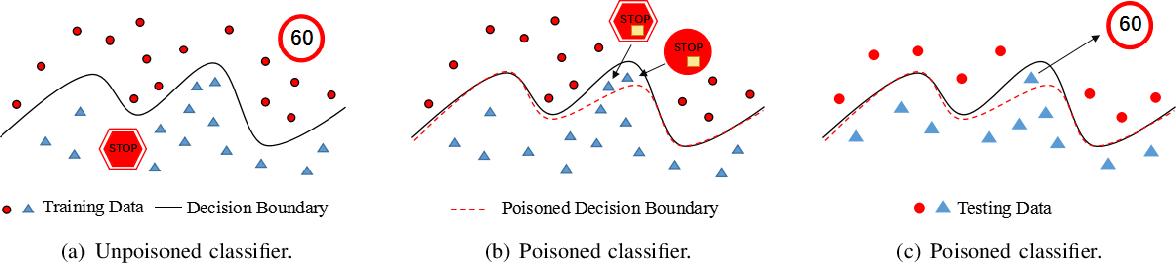 Figure 1 for De-Pois: An Attack-Agnostic Defense against Data Poisoning Attacks