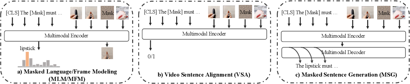 Figure 1 for Understanding Chinese Video and Language via Contrastive Multimodal Pre-Training