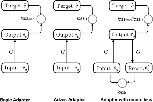 Figure 3 for Learning Representation Mapping for Relation Detection in Knowledge Base Question Answering