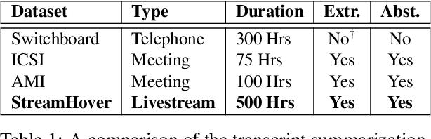 Figure 2 for StreamHover: Livestream Transcript Summarization and Annotation