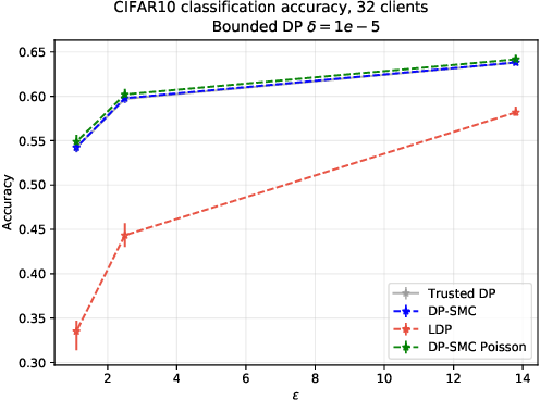 Figure 2 for Differentially private cross-silo federated learning