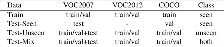 Figure 2 for Zero-Shot Detection